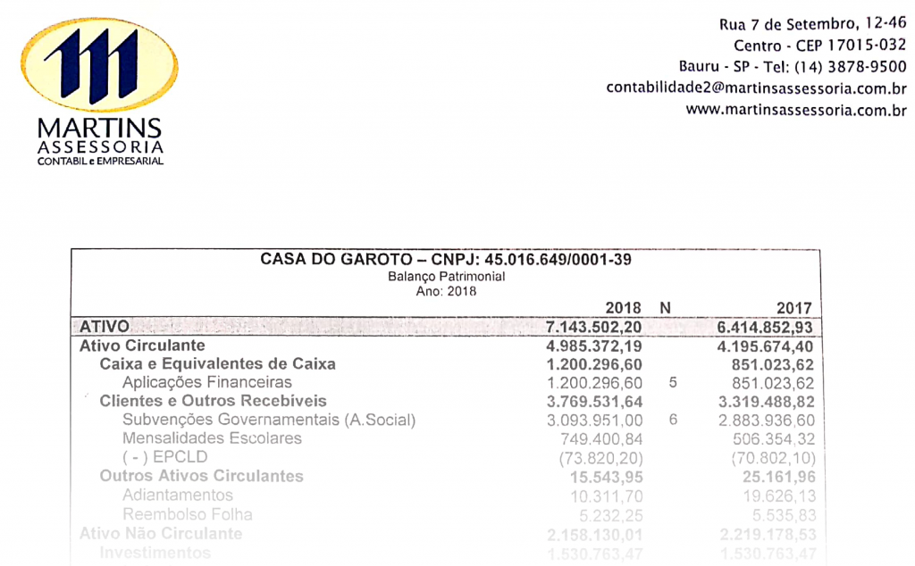 Relatório dos Auditores Independentes